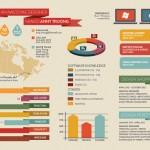 CV w formie infografiki - inspiracje